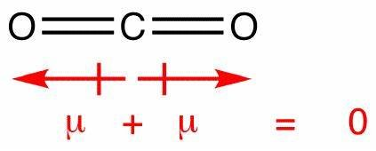 Carbon Dioxide Dipole Moment