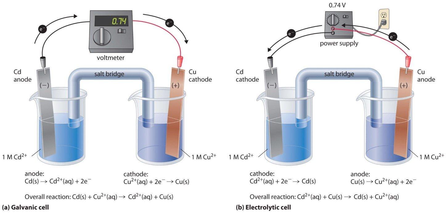 galvanic versus electrolytic cell