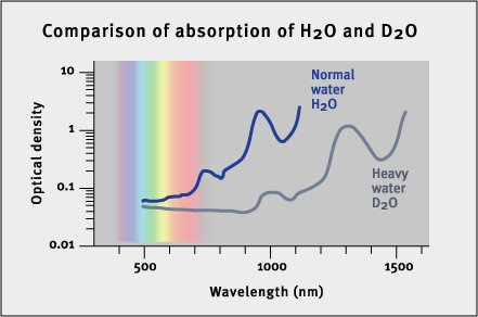 Water and heavy water spectrum